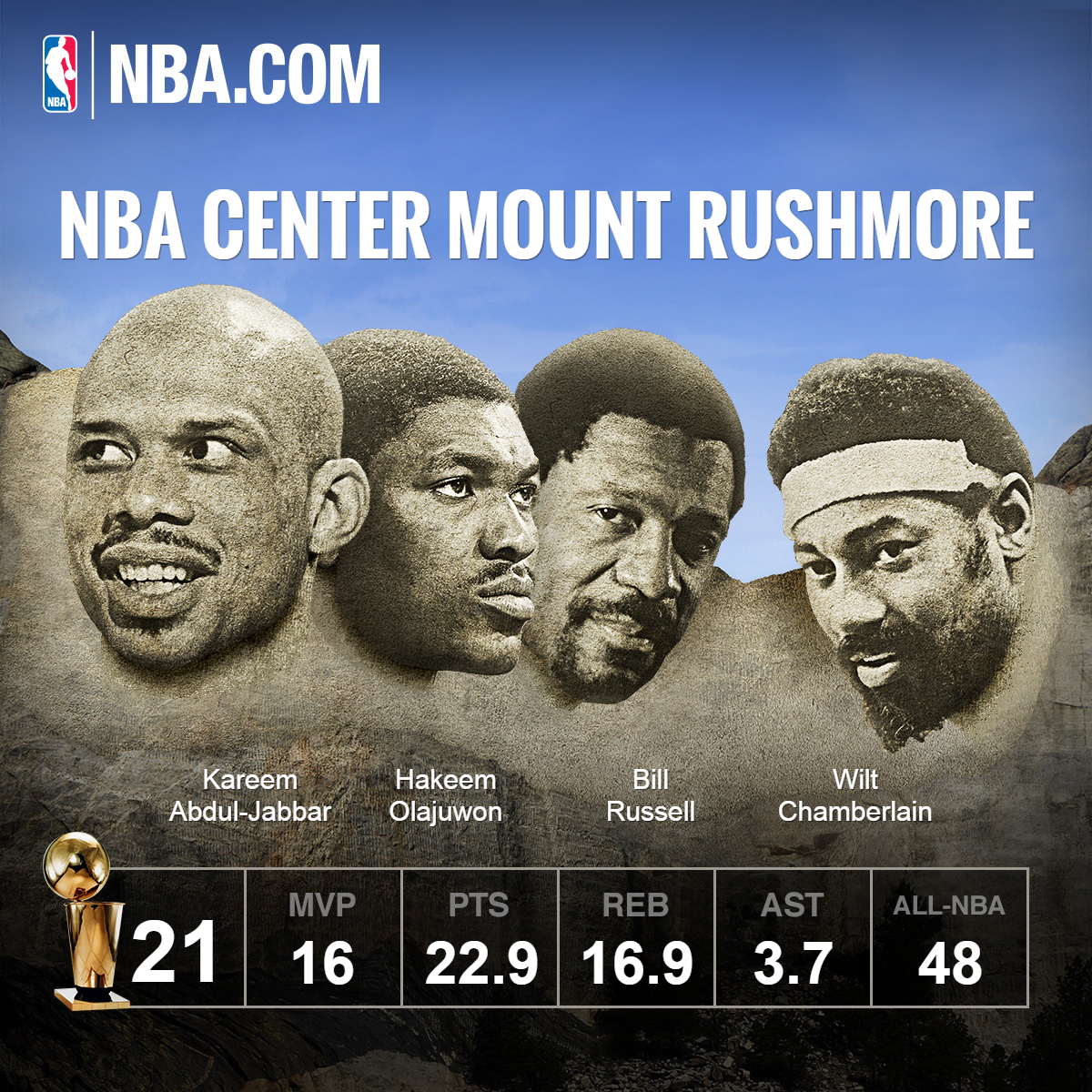 Center Mount Rushmore -- two played for the Lakers